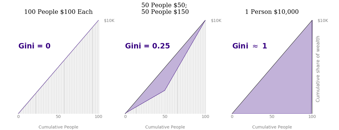 Gini coefficient increases with wealth inequality.
