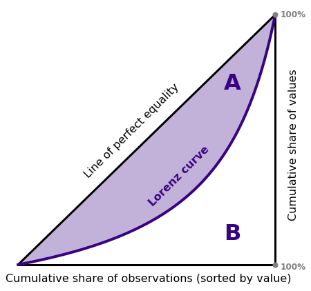 The areas surrounding the Lorenz curve define the Gini coefficient: A/(A+B)