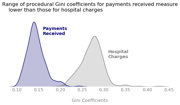 Comparison of Gini coeffients for total payments vs hospital charges