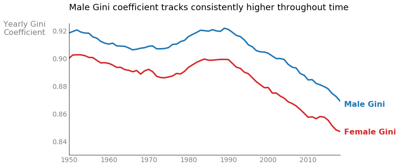 The male Gini coefficient tracks consistently higher throughout time
