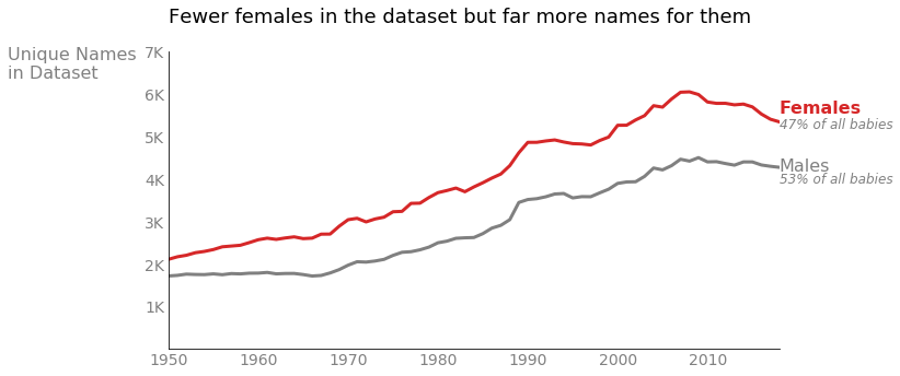 Number of unique names for male and female babies since 1950